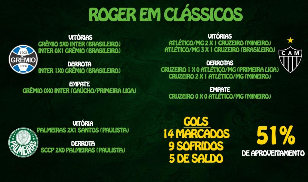 Roger_classicos